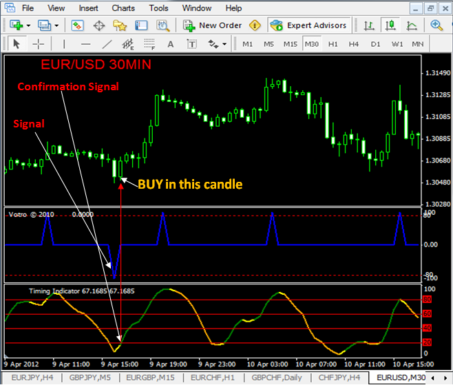 Forex gci demo